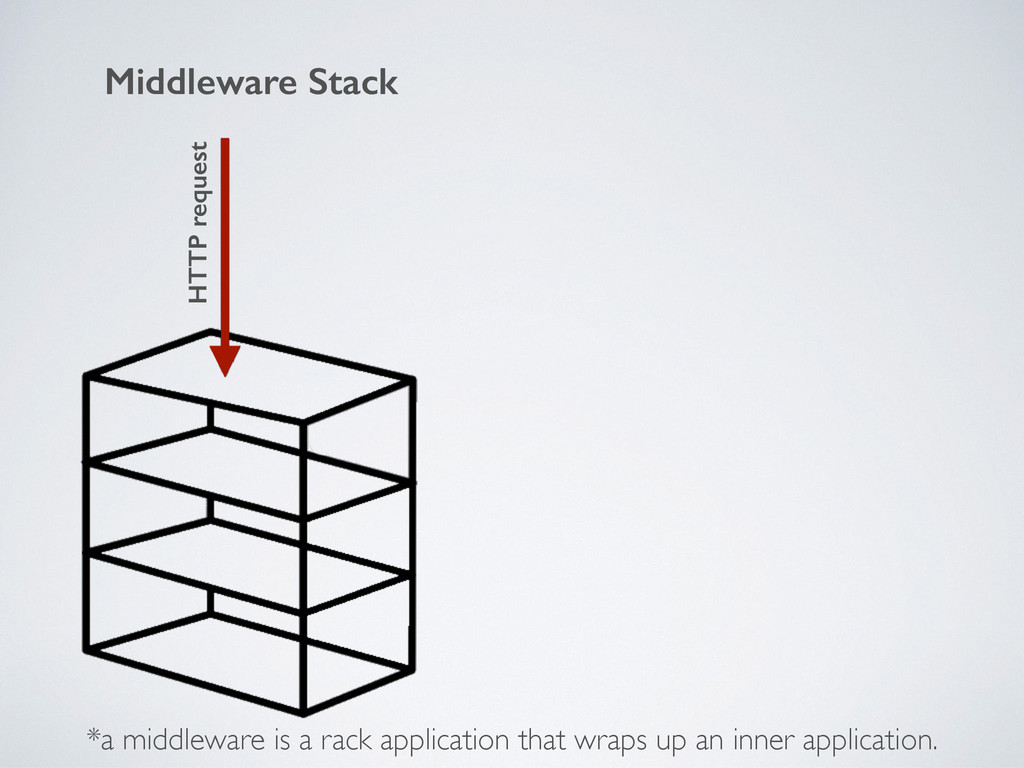 Middleware Stack HTTP request *a middleware is ...