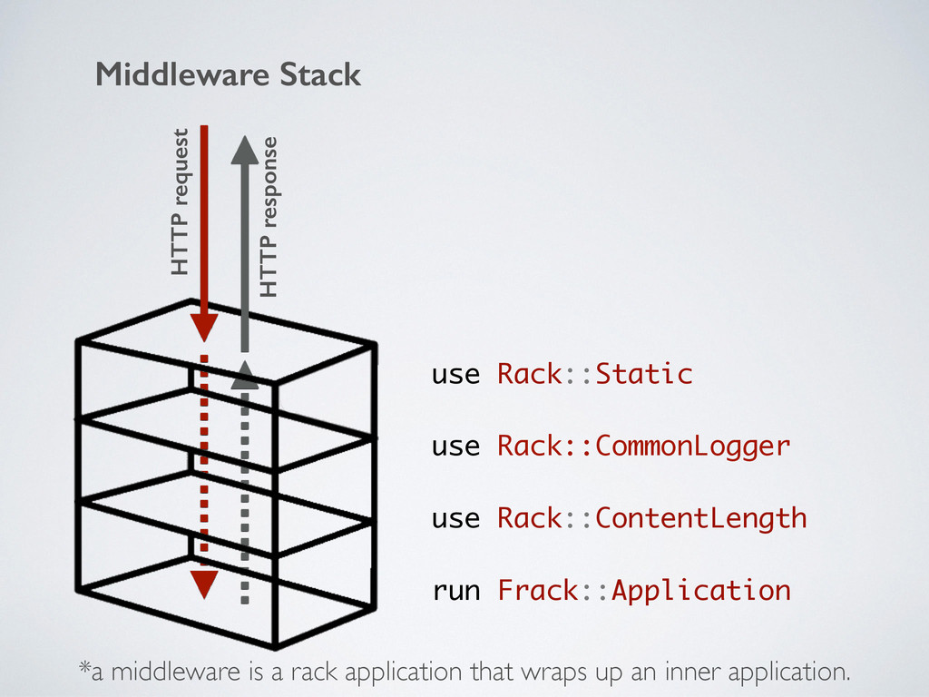Middleware Stack use Rack::Static use Rack::Com...