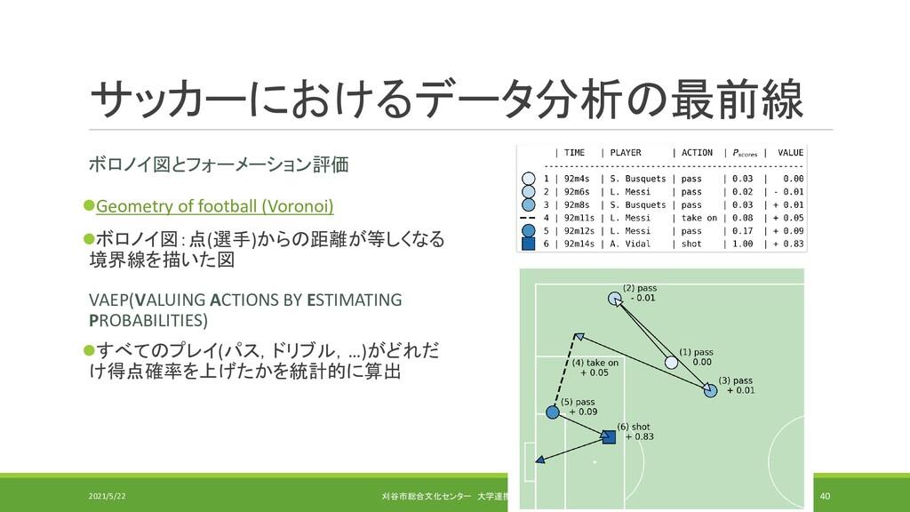 サッカーにおけるデータ分析の最前線 ボロノイ図とフォーメーション評価 ⚫Geometry of...