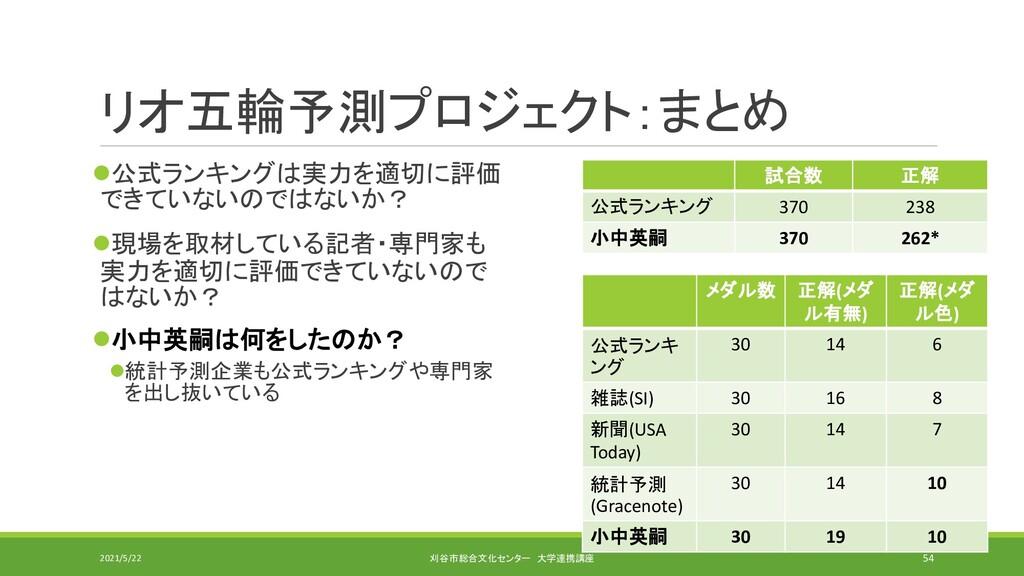 リオ五輪予測プロジェクト:まとめ ⚫公式ランキングは実力を適切に評価 できていないのではないか...