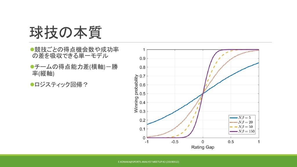 球技の本質 ⚫競技ごとの得点機会数や成功率 の差を吸収できる単一モデル ⚫チームの得点能力差(...