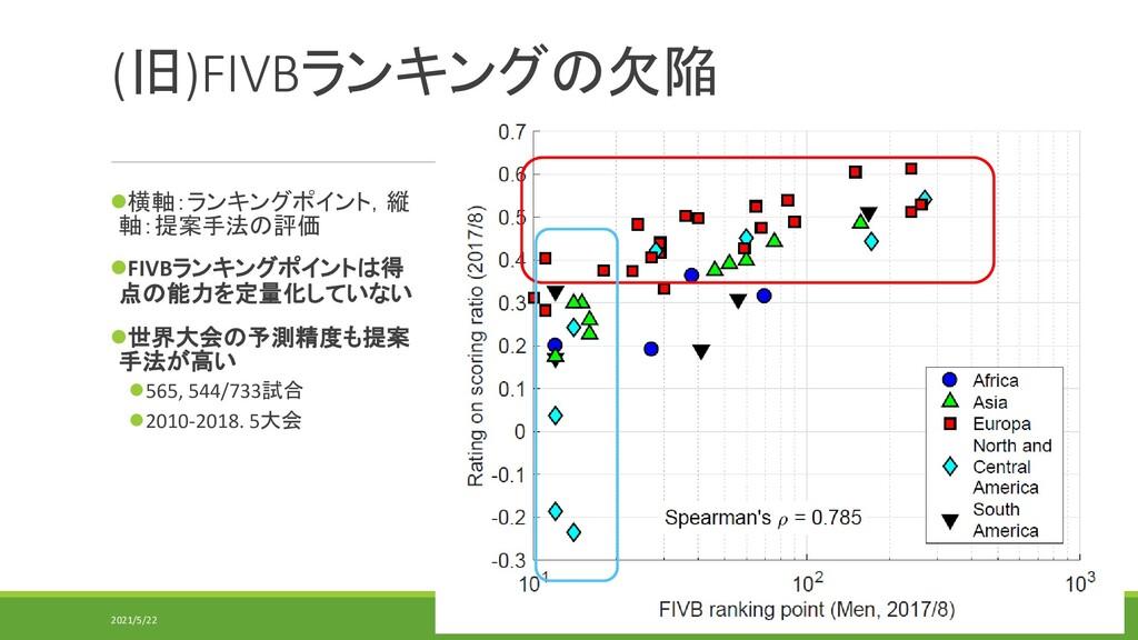 (旧)FIVBランキングの欠陥 ⚫横軸:ランキングポイント,縦 軸:提案手法の評価 ⚫FIVB...