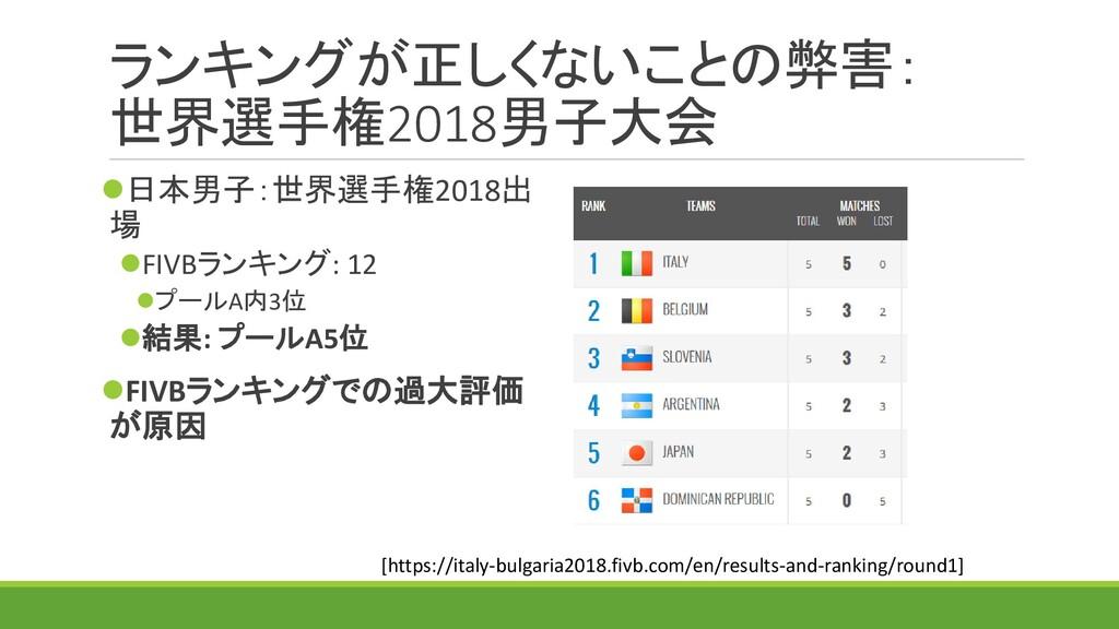 ランキングが正しくないことの弊害: 世界選手権2018男子大会 ⚫日本男子:世界選手権2018...