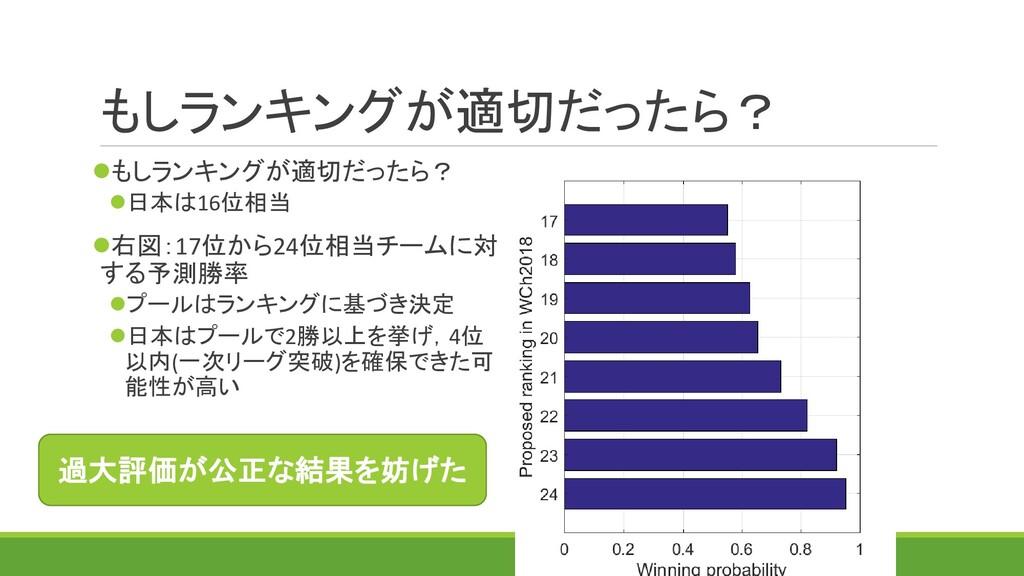 もしランキングが適切だったら? ⚫もしランキングが適切だったら? ⚫日本は16位相当 ⚫右図:...
