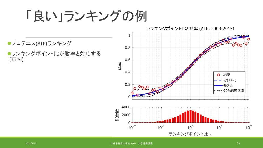 「良い」ランキングの例 ⚫プロテニス(ATP)ランキング ⚫ランキングポイント比が勝率と対応す...