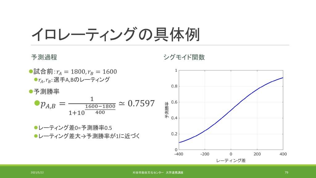 イロレーティングの具体例 予測過程 ⚫試合前:𝑟𝐴 = 1800, 𝑟𝐵 = 1600 ⚫𝑟𝐴...