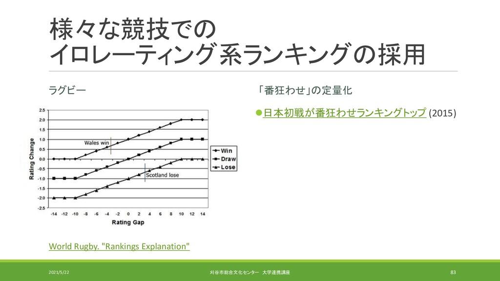 様々な競技での イロレーティング系ランキングの採用 ラグビー 「番狂わせ」の定量化 ⚫日本初戦...