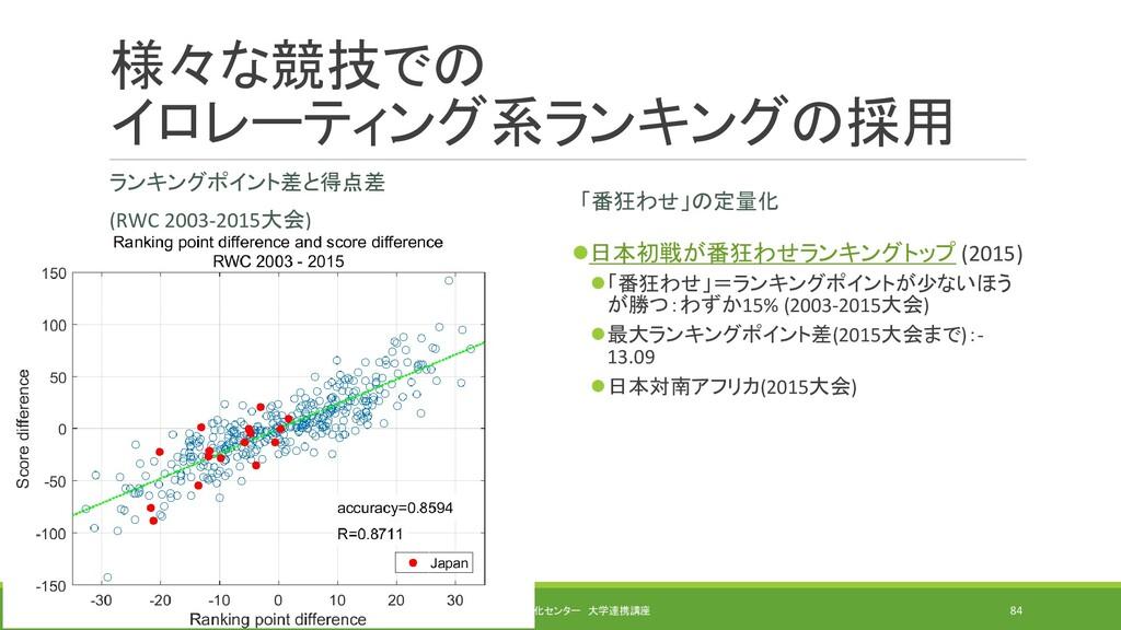 様々な競技での イロレーティング系ランキングの採用 ランキングポイント差と得点差 (RWC 2...