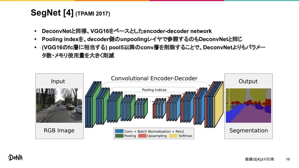 SegNet [4] (TPAMI 2017) • DeconvNetと同様、VGG16をベー...