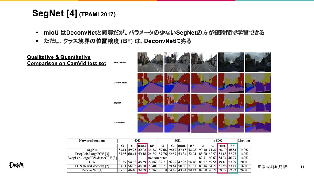 SegNet [4] (TPAMI 2017) • mIoU はDeconvNetと同等だが、...