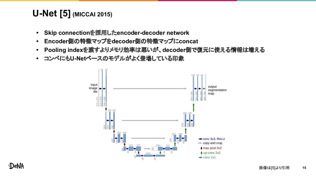 U-Net [5] (MICCAI 2015) • Skip connectionを採用したe...