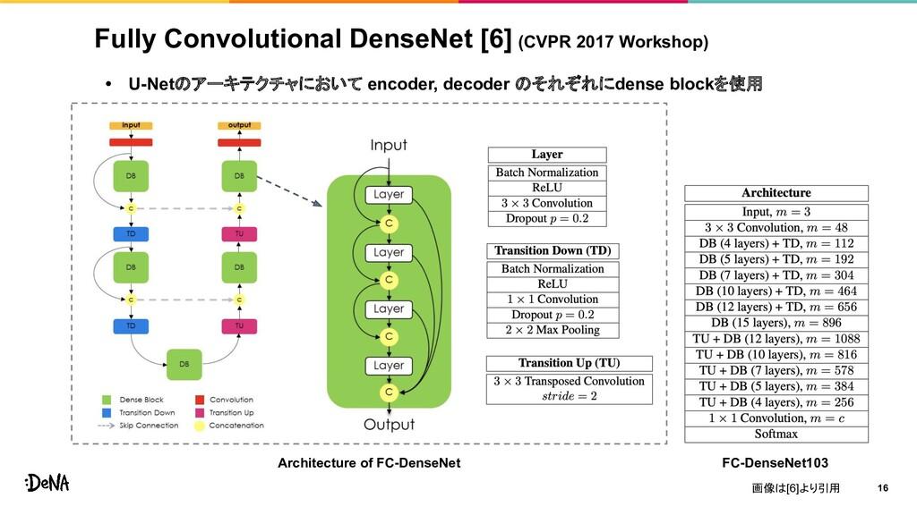 • U-Netのアーキテクチャにおいて encoder, decoder のそれぞれにdens...