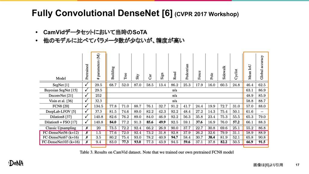 Fully Convolutional DenseNet [6] (CVPR 2017 Wor...