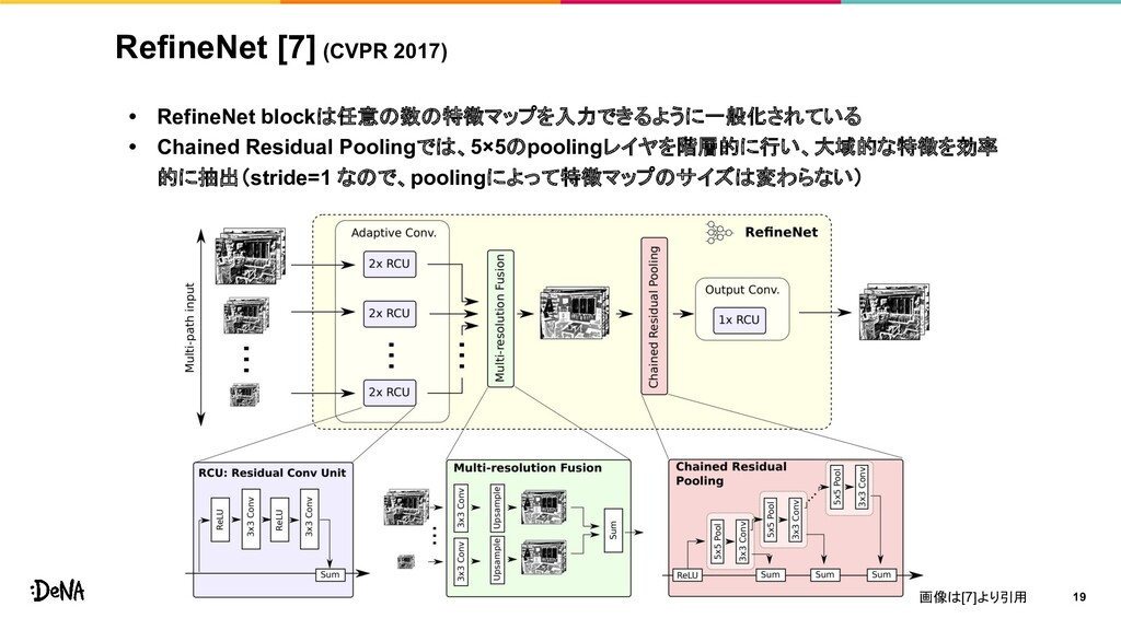 RefineNet [7] (CVPR 2017) • RefineNet blockは任意の...
