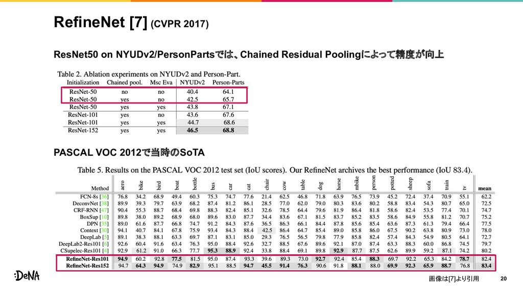 RefineNet [7] (CVPR 2017) ResNet50 on NYUDv2/Pe...