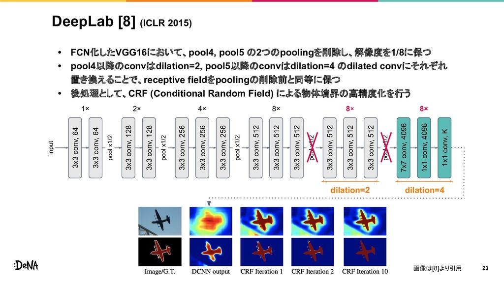 DeepLab [8] (ICLR 2015) • FCN化したVGG16において、pool4...