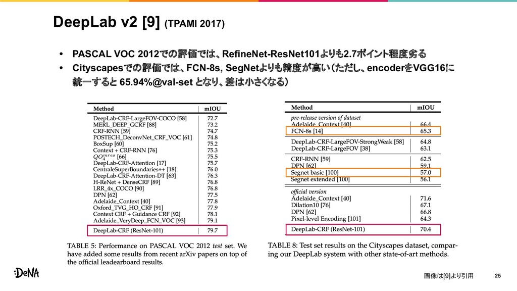 DeepLab v2 [9] (TPAMI 2017) • PASCAL VOC 2012での...