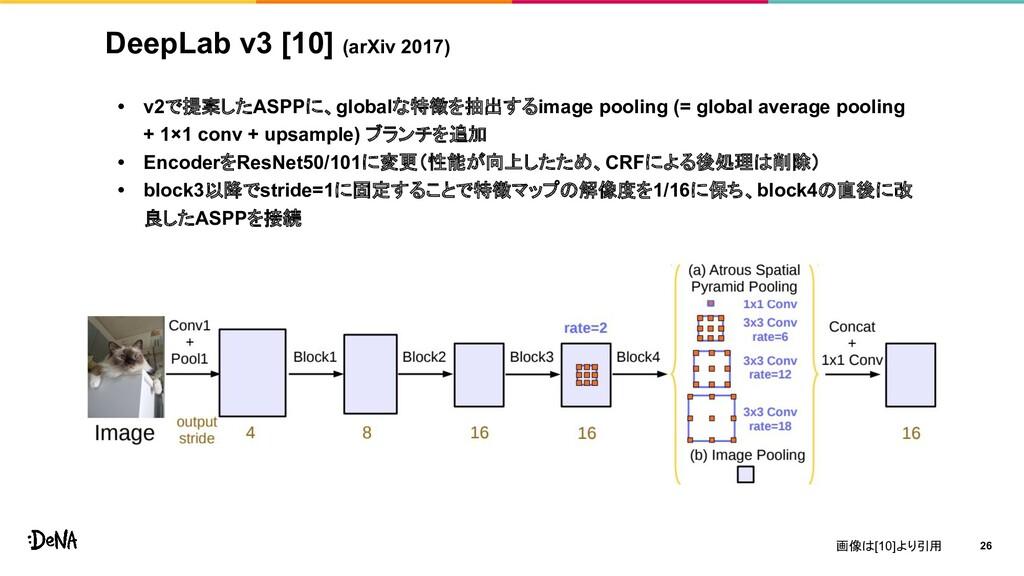 DeepLab v3 [10] (arXiv 2017) • v2で提案したASPPに、glo...
