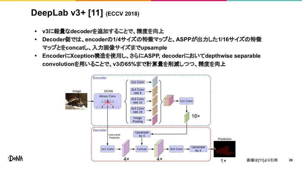 DeepLab v3+ [11] (ECCV 2018) • v3に軽量なdecoderを追加...