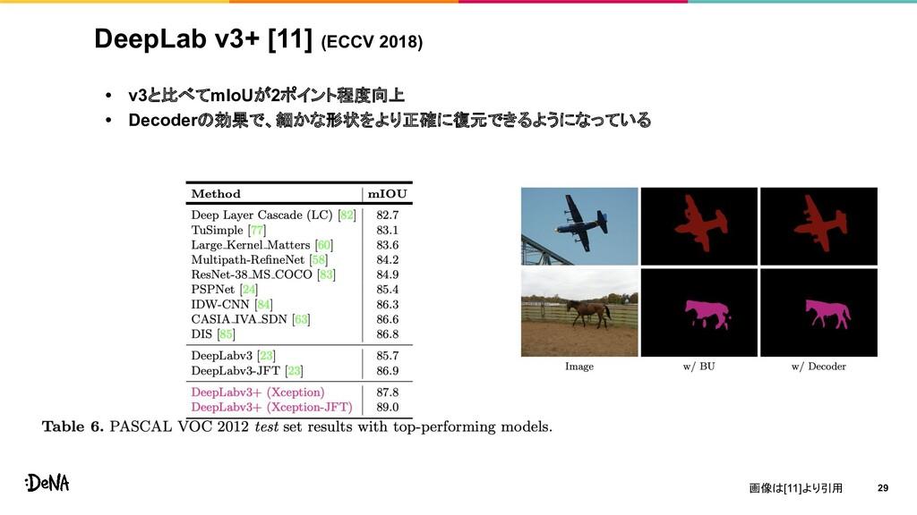 DeepLab v3+ [11] (ECCV 2018) • v3と比べてmIoUが2ポイント...