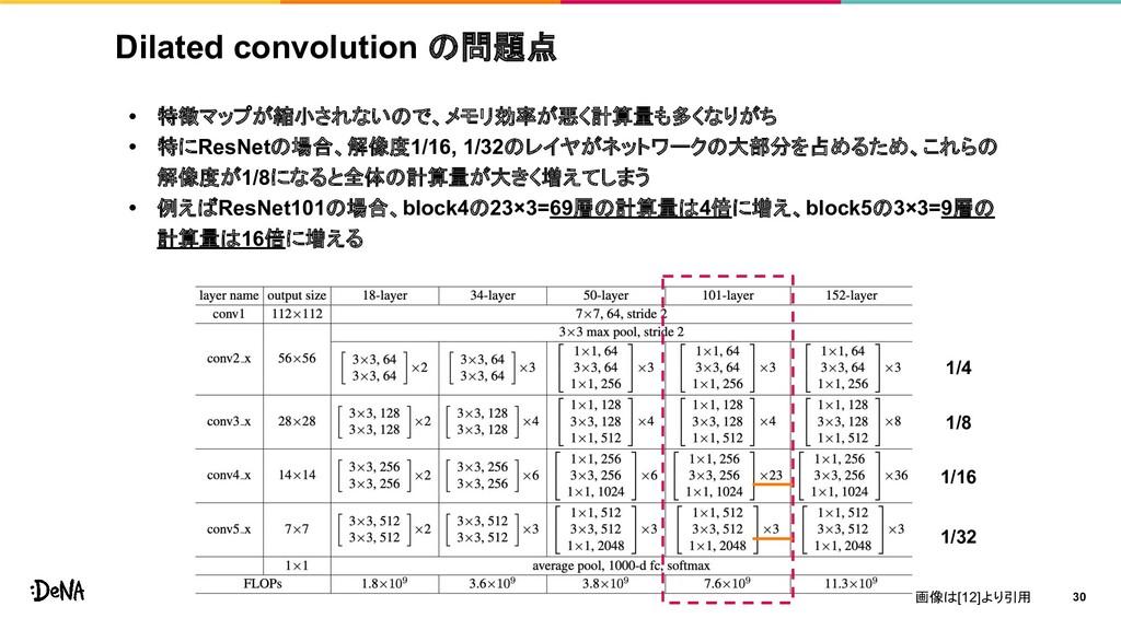Dilated convolution の問題点 • 特徴マップが縮小されないので、メモリ効率...