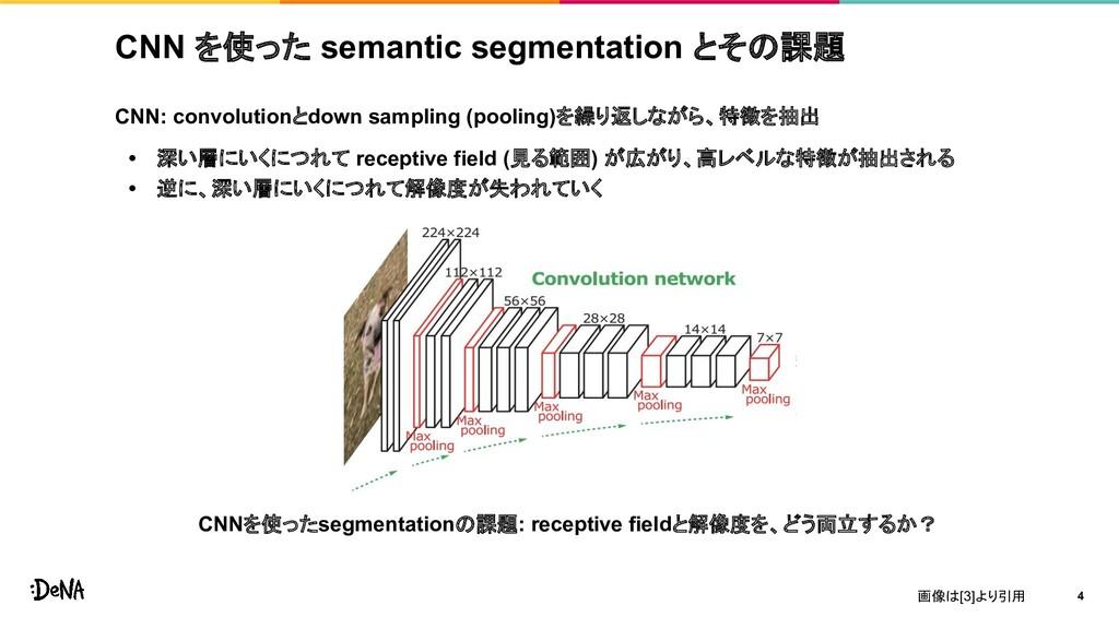 CNN を使った semantic segmentation とその課題 CNN: convo...