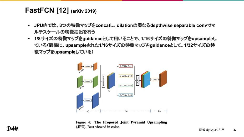 FastFCN [12] (arXiv 2019) • JPU内では、3つの特徴マップをcon...