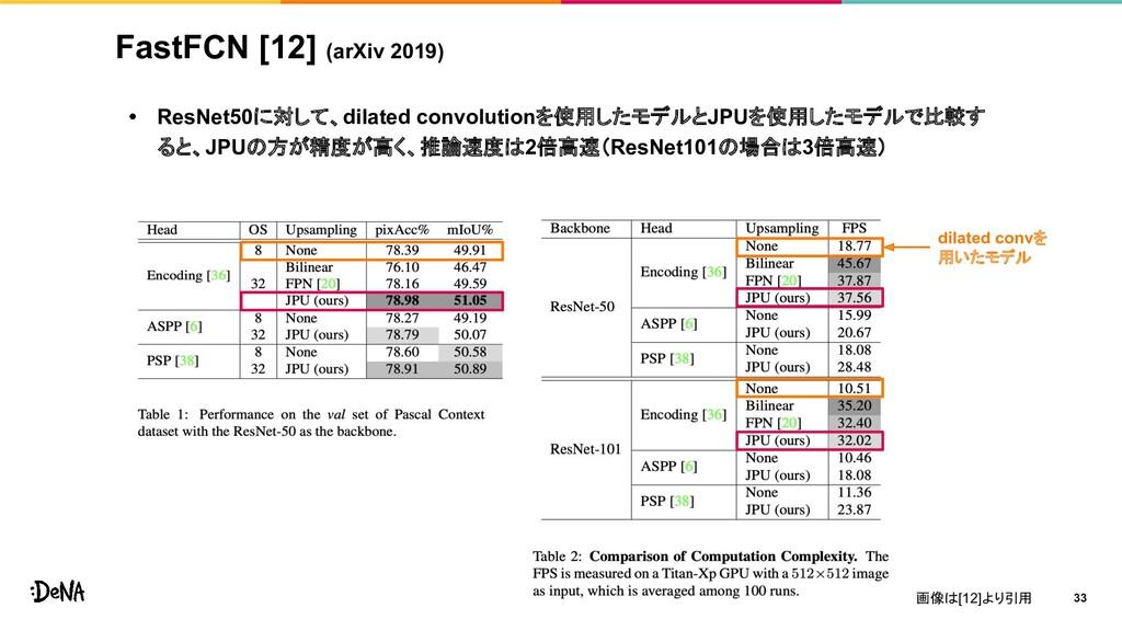 FastFCN [12] (arXiv 2019) • ResNet50に対して、dilate...