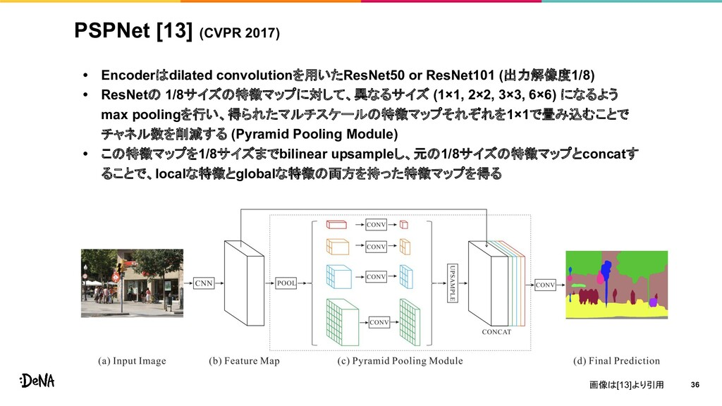 PSPNet [13] (CVPR 2017) • Encoderはdilated convo...