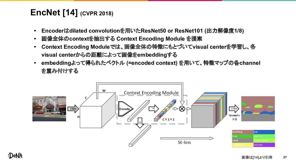 EncNet [14] (CVPR 2018) • Encoderはdilated convo...