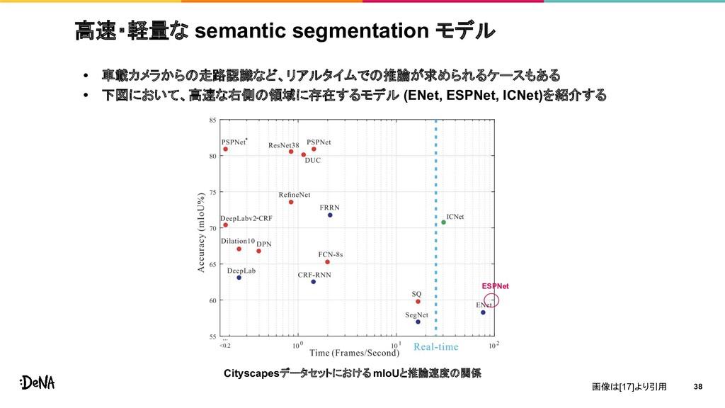 高速・軽量な semantic segmentation モデル • 車載カメラからの走路認識...