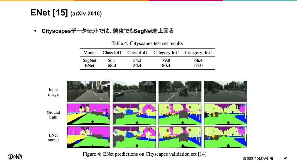 ENet [15] (arXiv 2016) • Cityscapesデータセットでは、精度で...