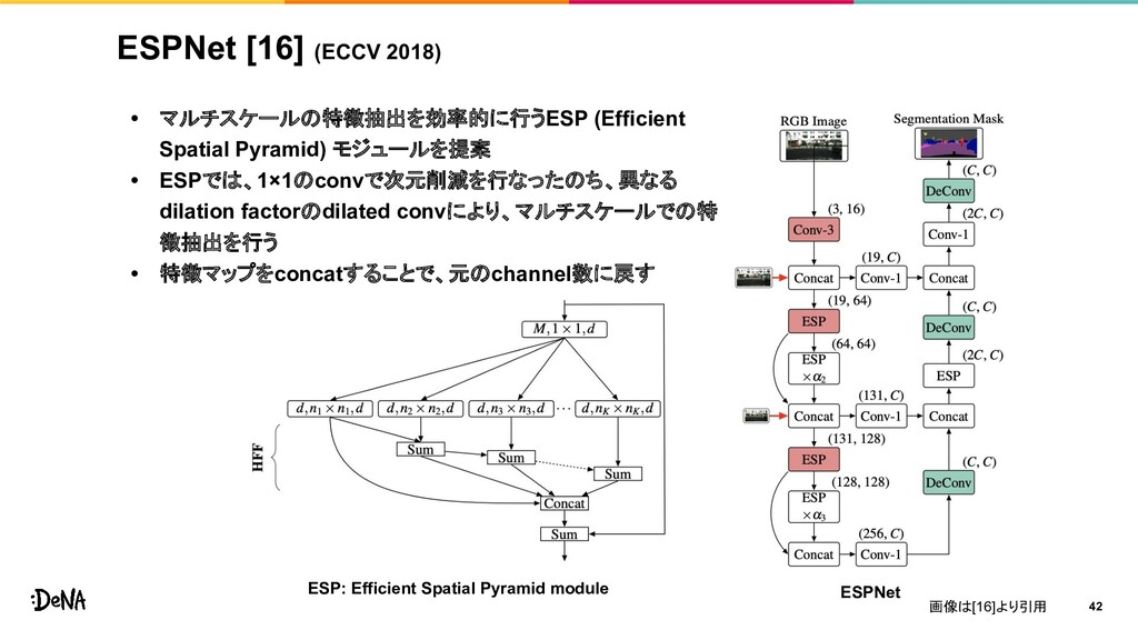ESPNet [16] (ECCV 2018) • マルチスケールの特徴抽出を効率的に行うES...