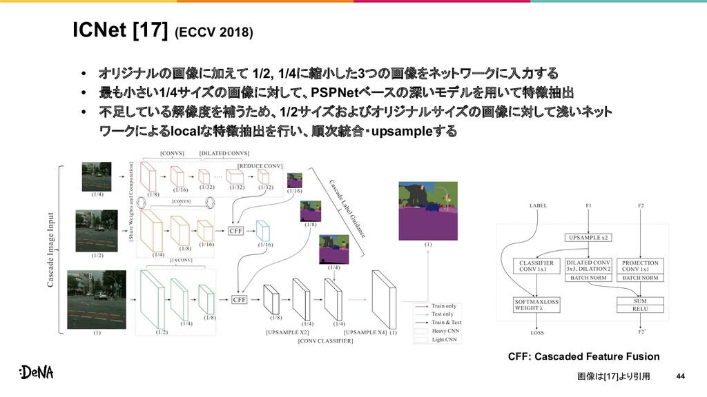 ICNet [17] (ECCV 2018) • オリジナルの画像に加えて 1/2, 1/4に...