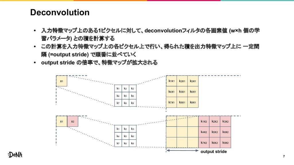 Deconvolution • 入力特徴マップ上のある1ピクセルに対して、deconvolut...