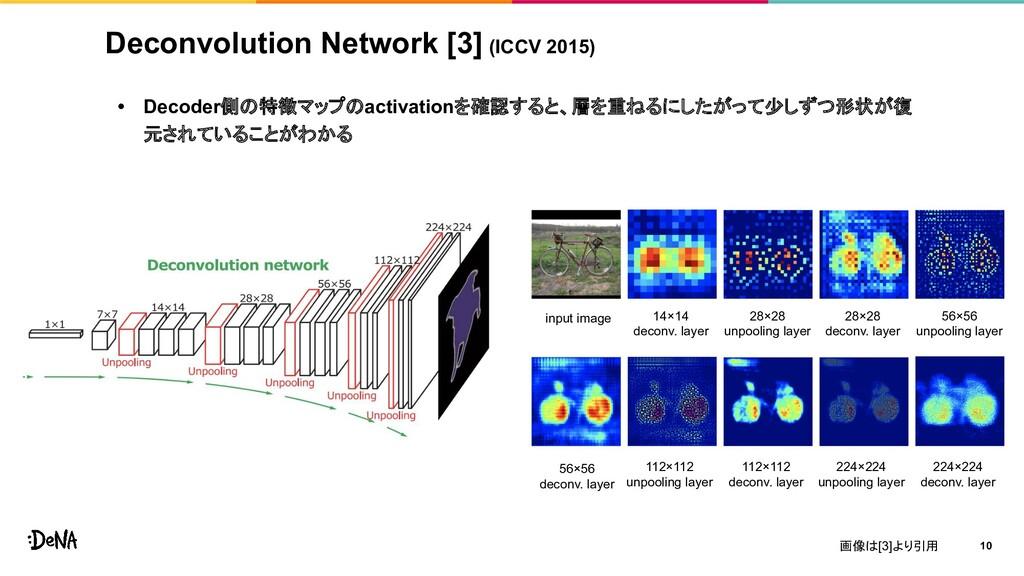Deconvolution Network [3] (ICCV 2015) • Decoder...