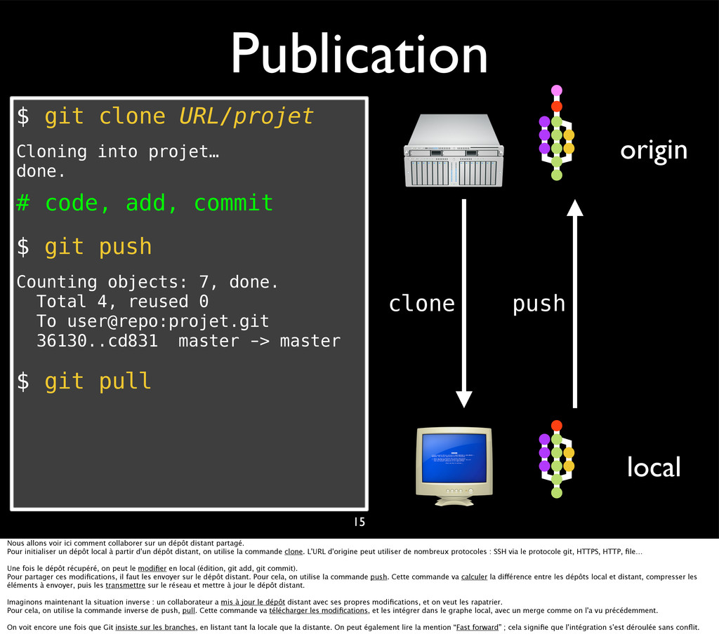 Publication $ git clone URL/projet Cloning into...