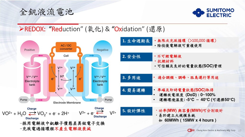"""全釩液流電池 ➢REDOX: """"Reduction"""" (氧化) & """"Oxidation"""" (..."""