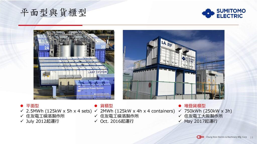 平面型與貨櫃型 18 ⚫ 平面型 ✓ 2.5MWh (125kW x 5h x 4 sets)...