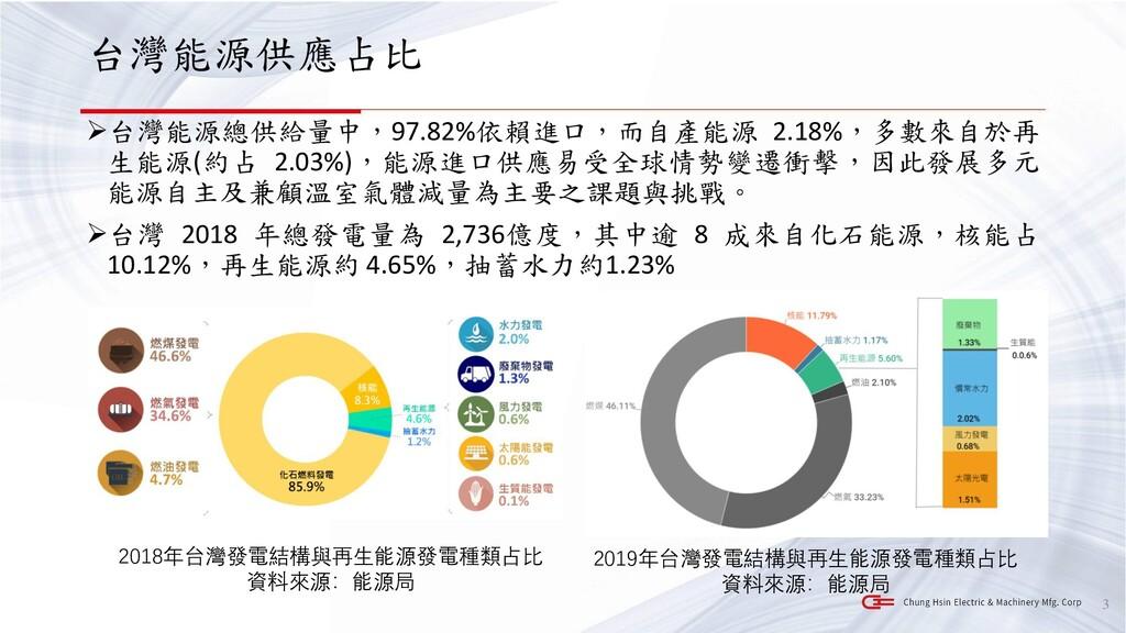 台灣能源供應占比 ➢台灣能源總供給量中,97.82%依賴進口,而自產能源 2.18%,多數來自...