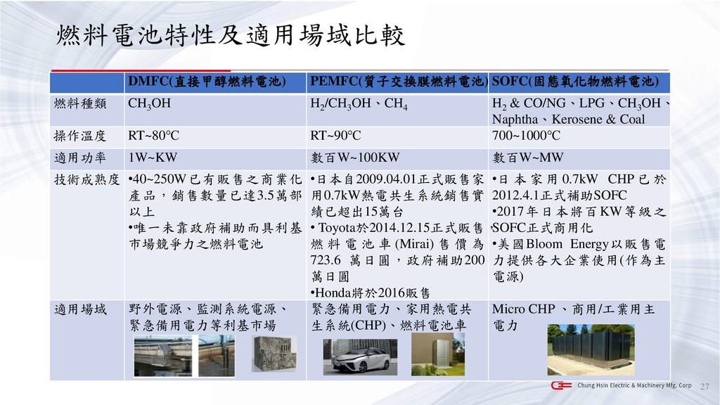 燃料電池特性及適用場域比較 27 DMFC(直接甲醇燃料電池) PEMFC(質子交換膜燃料電池...