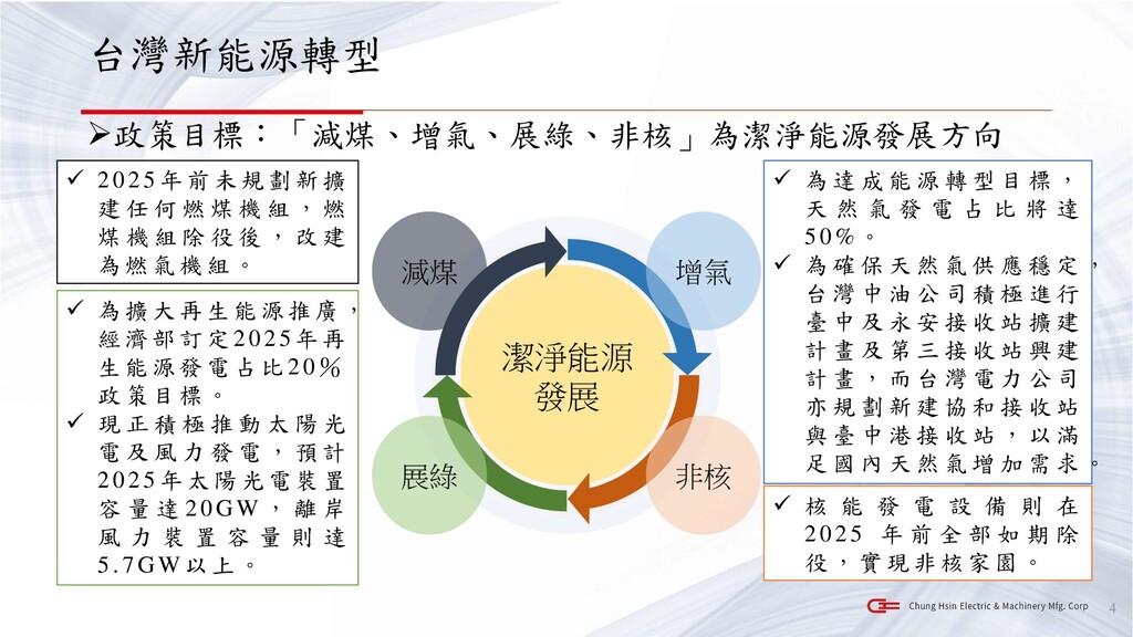 台灣新能源轉型 ➢政策目標:「減煤、增氣、展綠、非核」為潔淨能源發展方向 4 潔淨能源 發展 ...