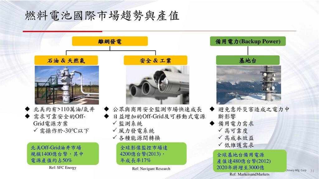 燃料電池國際市場趨勢與產值 31 全球影像監控市場達 4200億台幣(2013), 年成長率1...