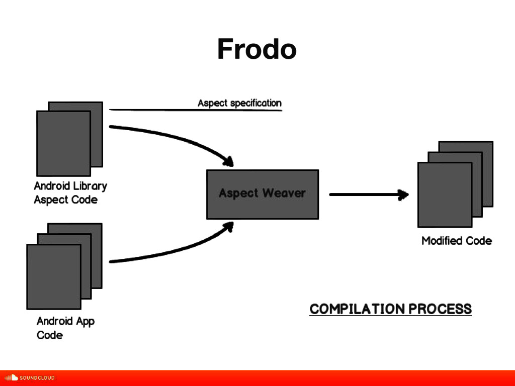 Frodo title, date, 01 of 10