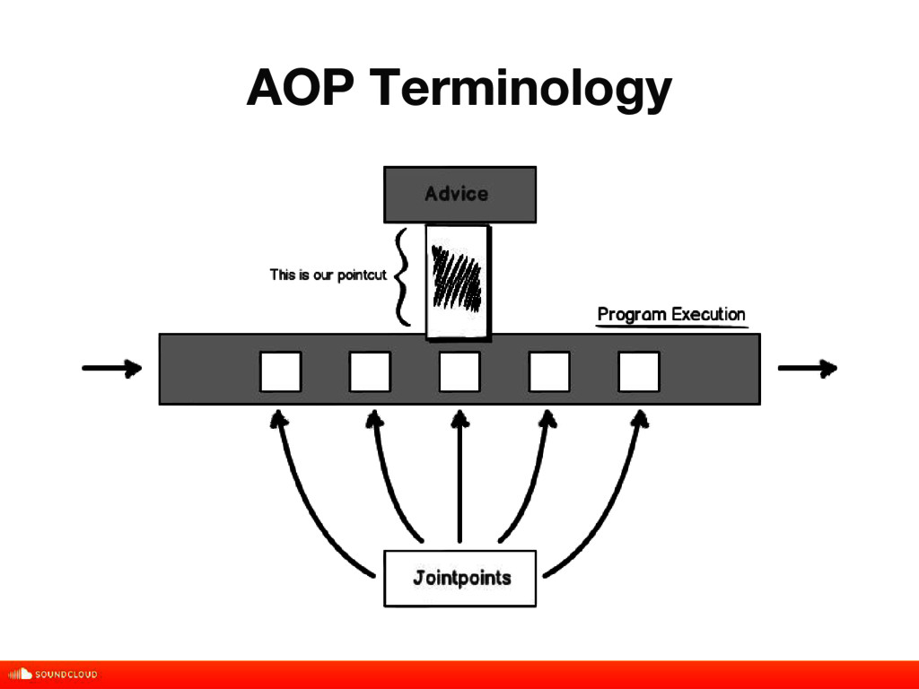 AOP Terminology title, date, 01 of 10