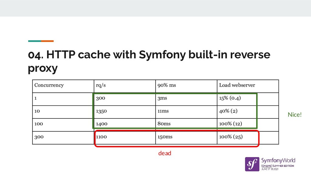 04. HTTP cache with Symfony built-in reverse pr...