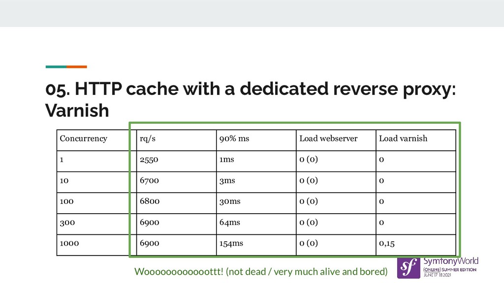 05. HTTP cache with a dedicated reverse proxy: ...
