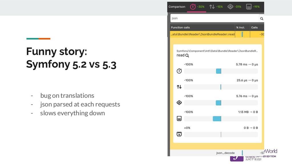 Funny story: Symfony 5.2 vs 5.3 - bug on transl...