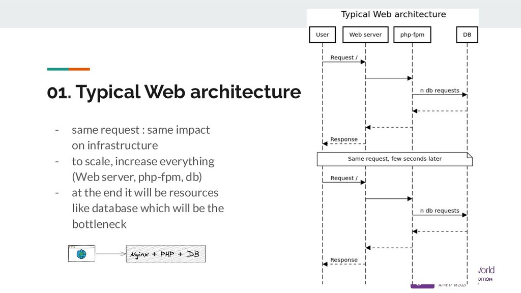 01. Typical Web architecture - same request : s...