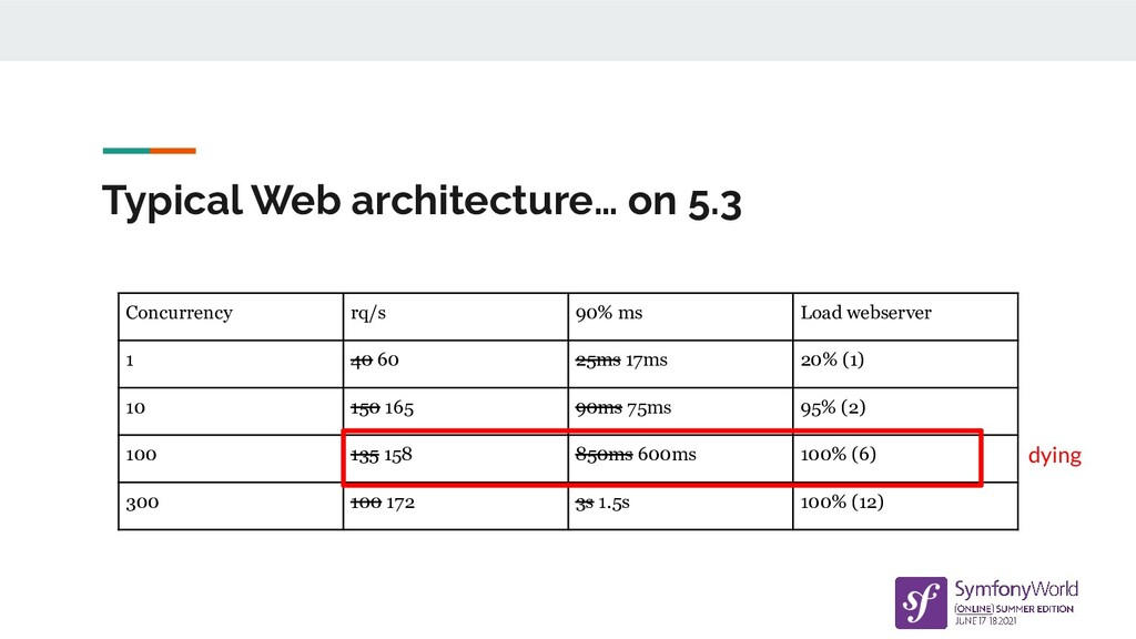 Typical Web architecture… on 5.3 Concurrency rq...